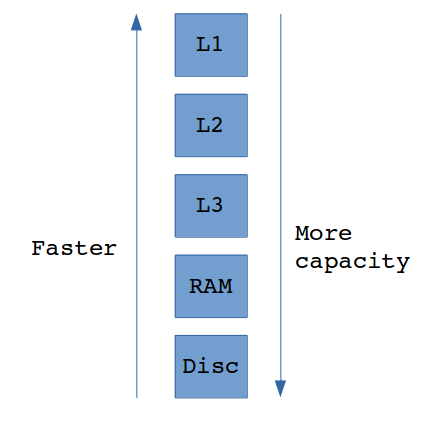 Memory size and reading speed dependency